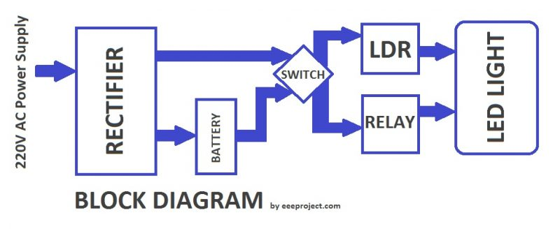 Automatic Emergency Light - Working, Principle and application