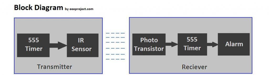 Motion Detector Block Diagram