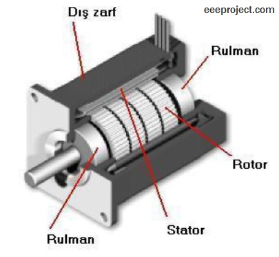 Synchronous type AC servo motor