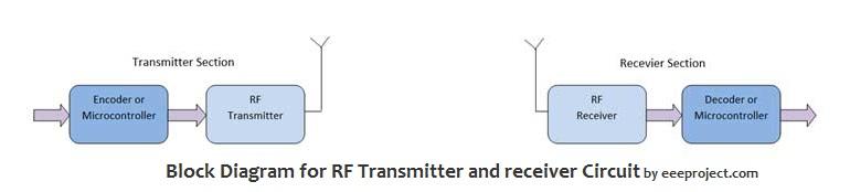 RF Transmitter and Receiver Circuit Block Diagram