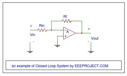 Example of Closed Loop System
