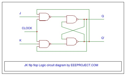 JK flip flop Logic diagram