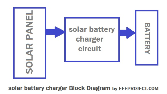 solar battery charger block Diagram - EEE PROJECTSeee projects