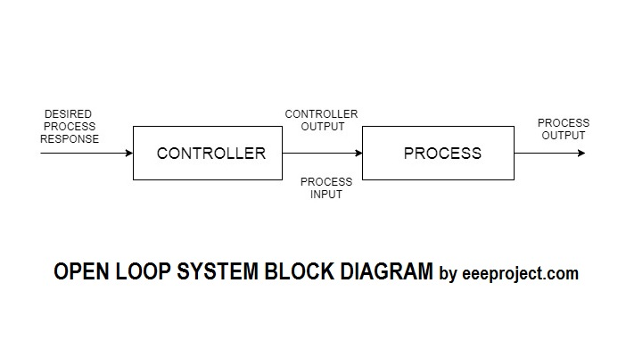 Open Loop System block diagram