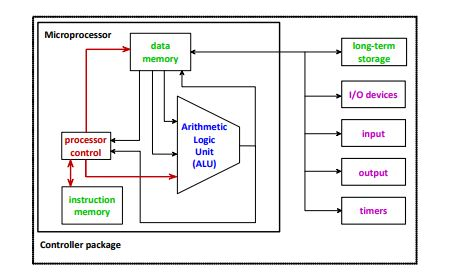 basic architecture of microcontroller